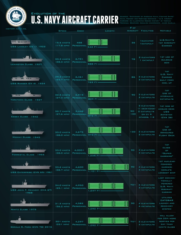 FINAL_PDF_Infograph_EvolutionOftheAircraftCarrier