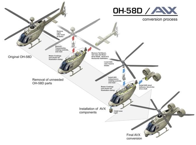 OH58DAVXConversionProcess